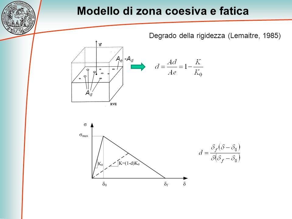 Modello di zona coesiva e fatica