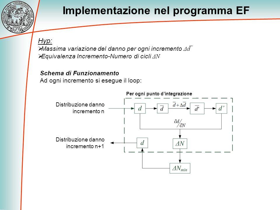 Implementazione nel programma EF