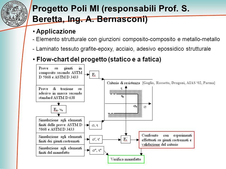 Progetto Poli MI (responsabili Prof. S. Beretta, Ing. A. Bernasconi)