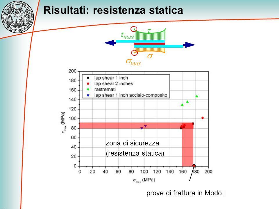 Risultati: resistenza statica