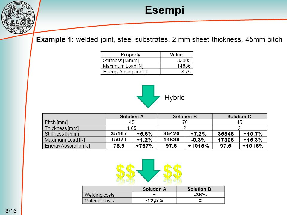 Esempi Example 1: welded joint, steel substrates, 2 mm sheet thickness, 45mm pitch. Property. Value.