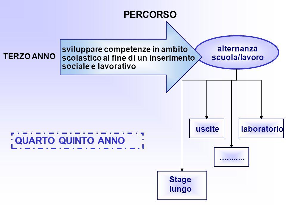 PERCORSO QUARTO QUINTO ANNO alternanza scuola/lavoro Stage lungo