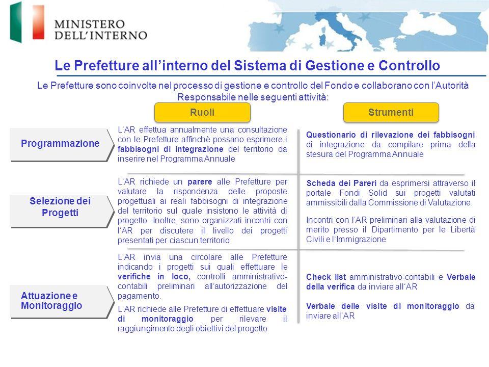 Le Prefetture all'interno del Sistema di Gestione e Controllo