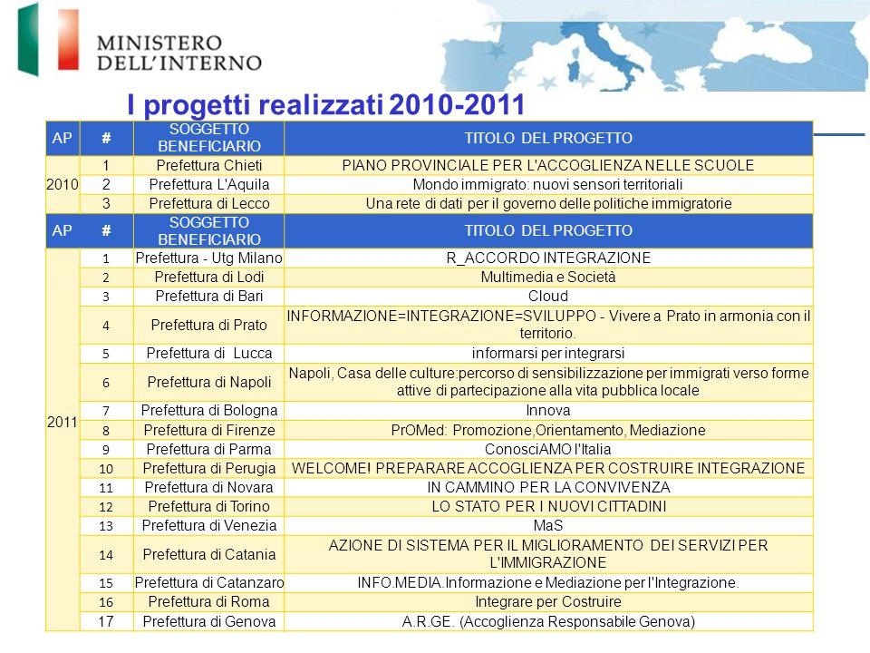 I progetti realizzati 2010-2011