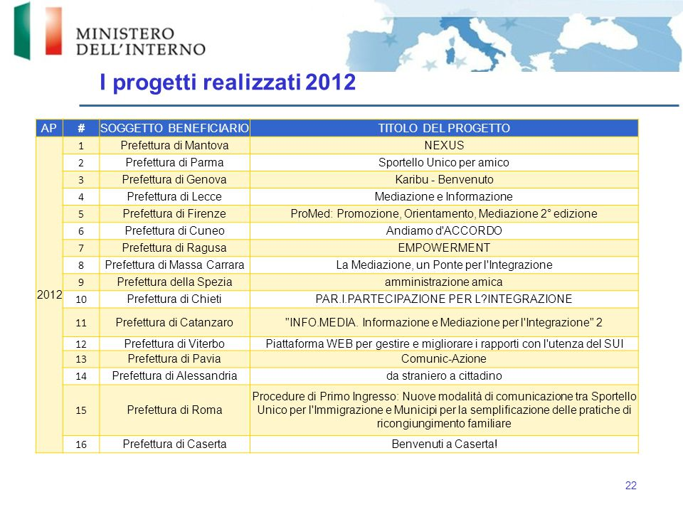 I progetti realizzati 2012 AP # SOGGETTO BENEFICIARIO