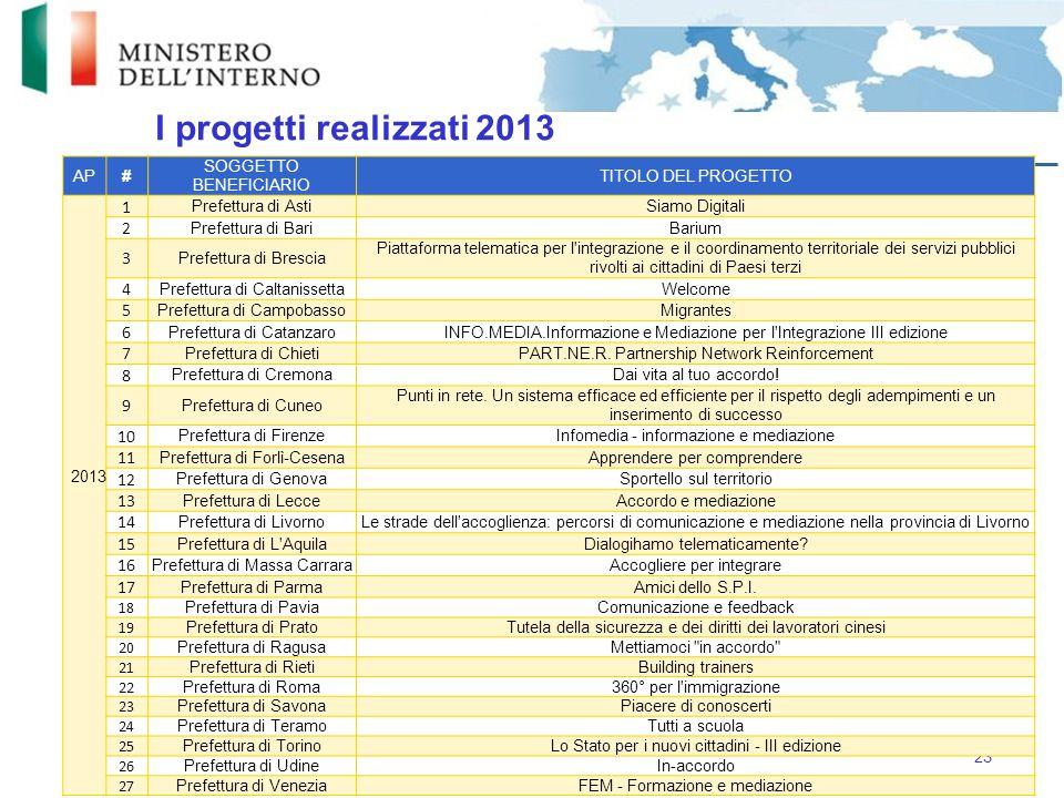 I progetti realizzati 2013 AP. # SOGGETTO BENEFICIARIO. TITOLO DEL PROGETTO. 2013. 1. Prefettura di Asti.
