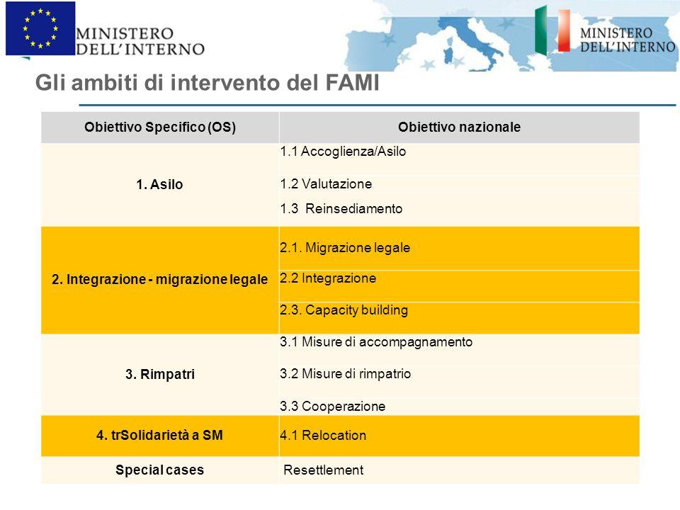 Obiettivo Specifico (OS) 2. Integrazione - migrazione legale