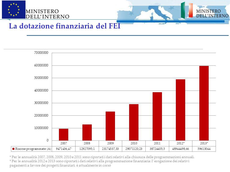La dotazione finanziaria del FEI