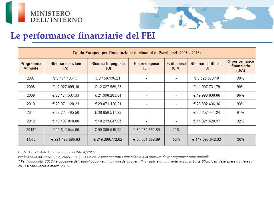 Risorse certificate (D) % performance finanziaria (D/A)