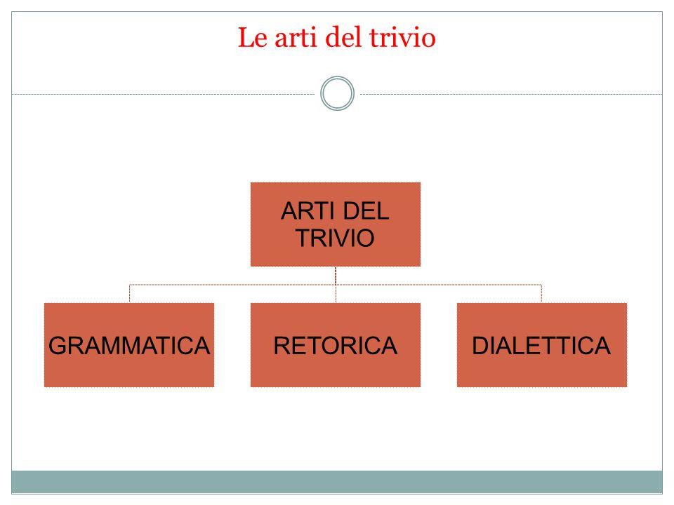 Le arti del trivio ARTI DEL TRIVIO GRAMMATICA RETORICA DIALETTICA