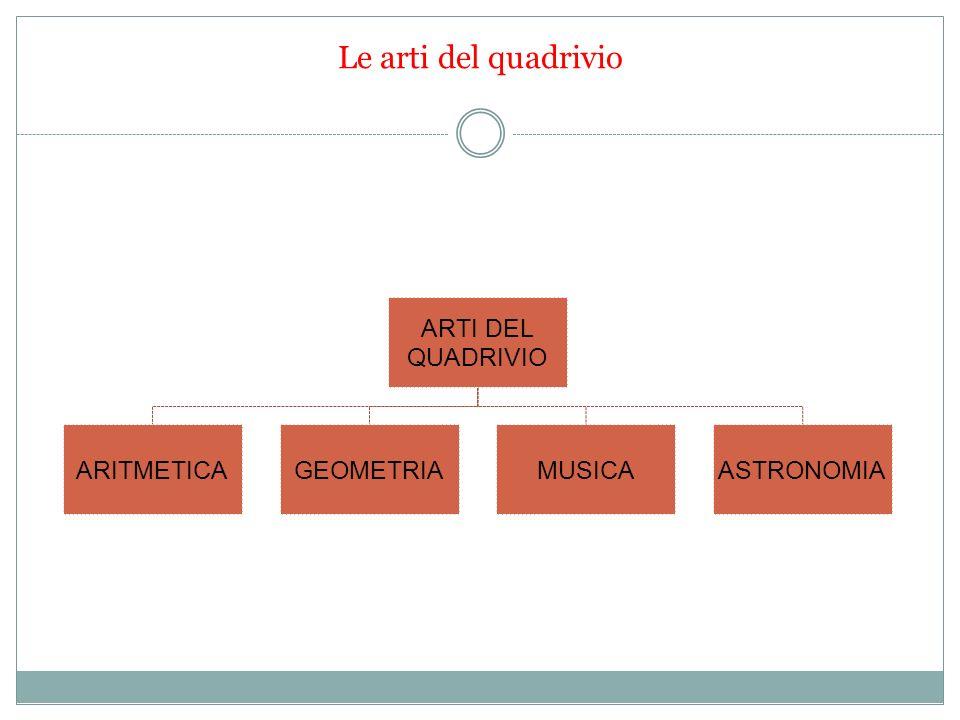 Le arti del quadrivio ARTI DEL QUADRIVIO ARITMETICA GEOMETRIA MUSICA