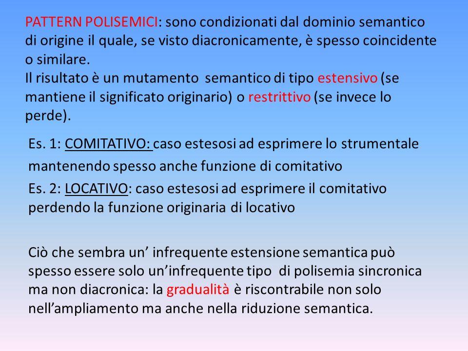 PATTERN POLISEMICI: sono condizionati dal dominio semantico di origine il quale, se visto diacronicamente, è spesso coincidente o similare. Il risultato è un mutamento semantico di tipo estensivo (se mantiene il significato originario) o restrittivo (se invece lo perde).