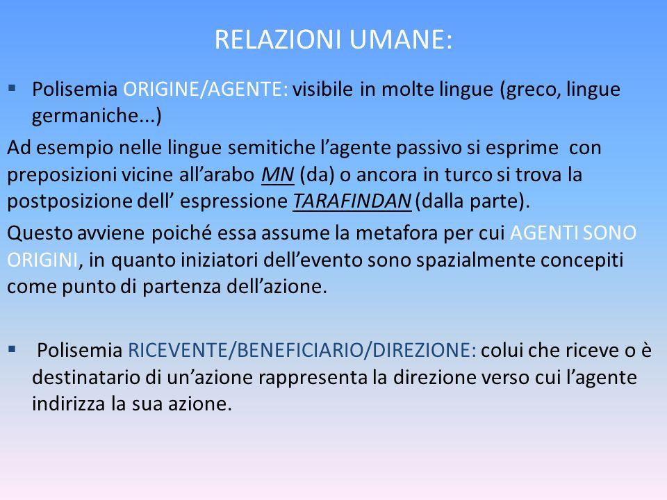 RELAZIONI UMANE: Polisemia ORIGINE/AGENTE: visibile in molte lingue (greco, lingue germaniche...)