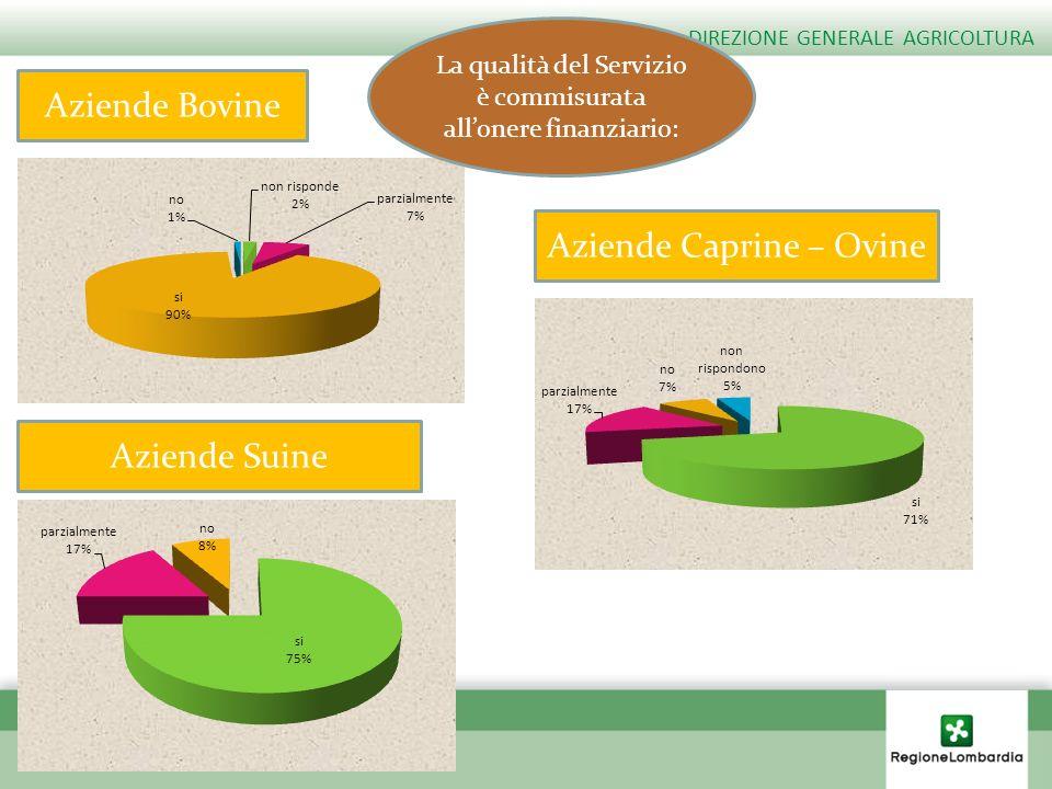 Aziende Caprine – Ovine