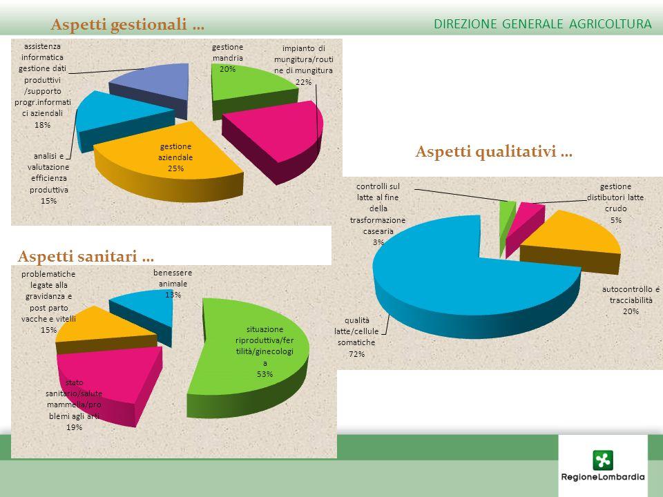Aspetti gestionali … Aspetti qualitativi … Aspetti sanitari …