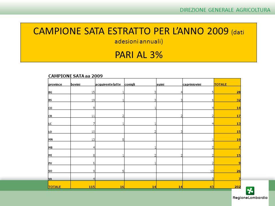 CAMPIONE SATA ESTRATTO PER L'ANNO 2009 (dati adesioni annuali)
