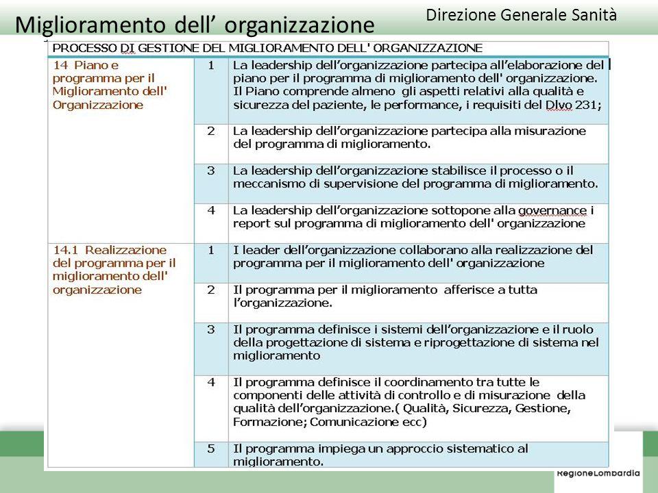 Miglioramento dell' organizzazione