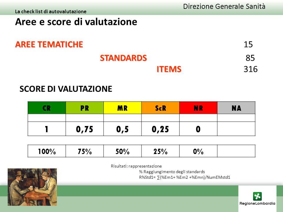 La check list di autovalutazione Aree e score di valutazione