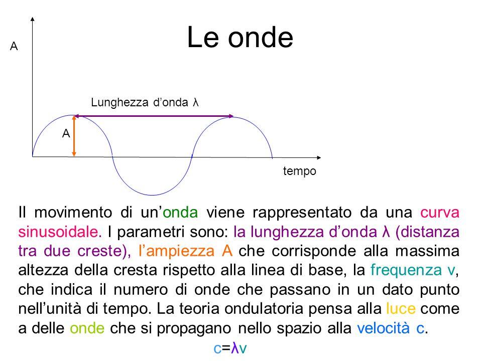 Le onde A. Lunghezza d'onda λ. A. tempo.