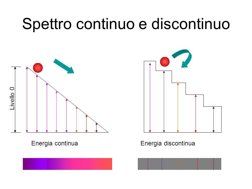 Spettro continuo e discontinuo