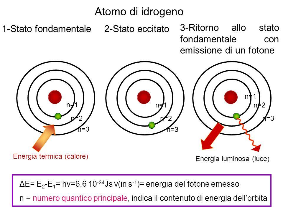 Atomo di idrogeno 1-Stato fondamentale 2-Stato eccitato