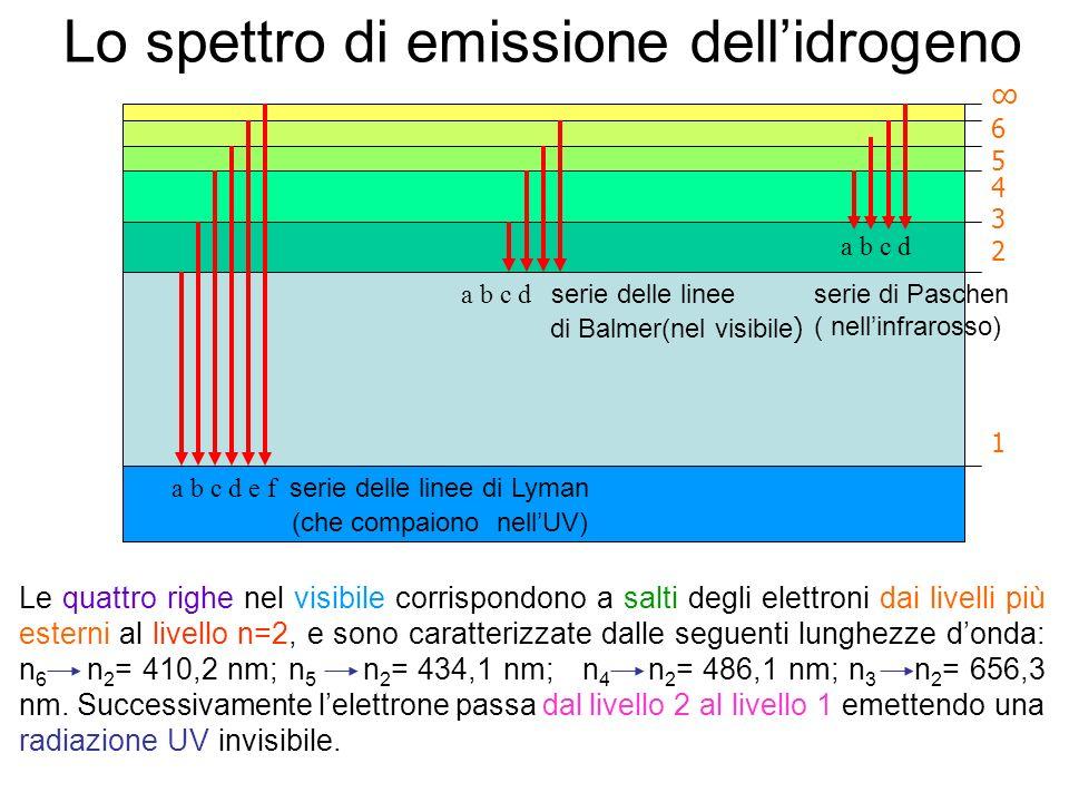Lo spettro di emissione dell'idrogeno
