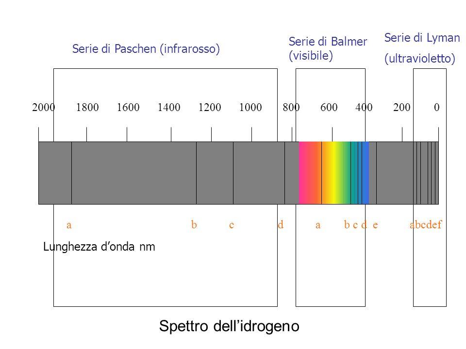Spettro dell'idrogeno