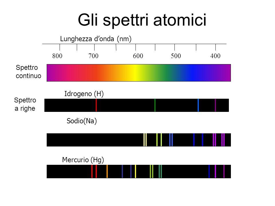 Gli spettri atomici Lunghezza d'onda (nm) 800 700 600 500 400