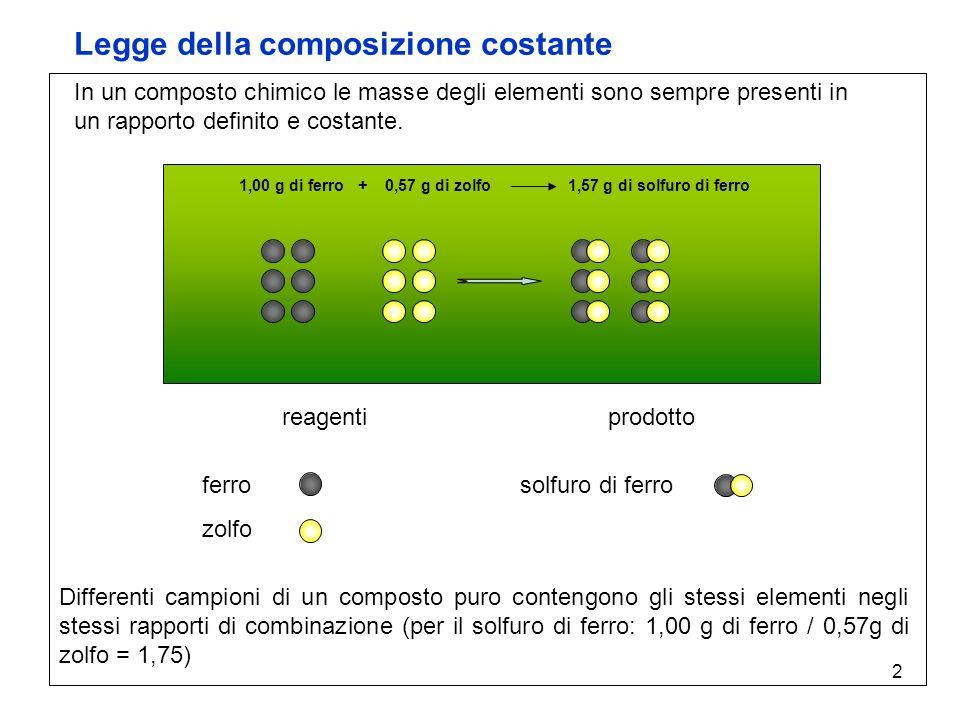Legge della composizione costante