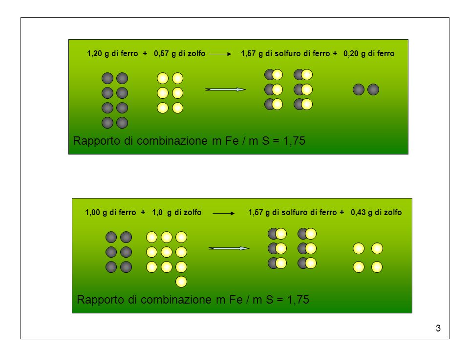 Rapporto di combinazione m Fe / m S = 1,75