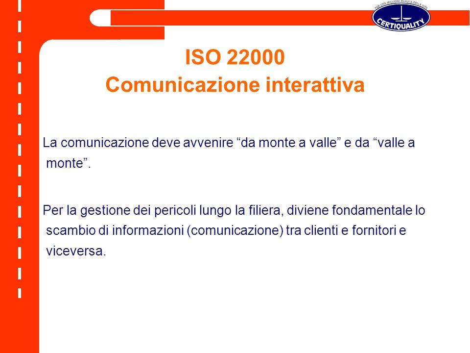 ISO 22000 Comunicazione interattiva