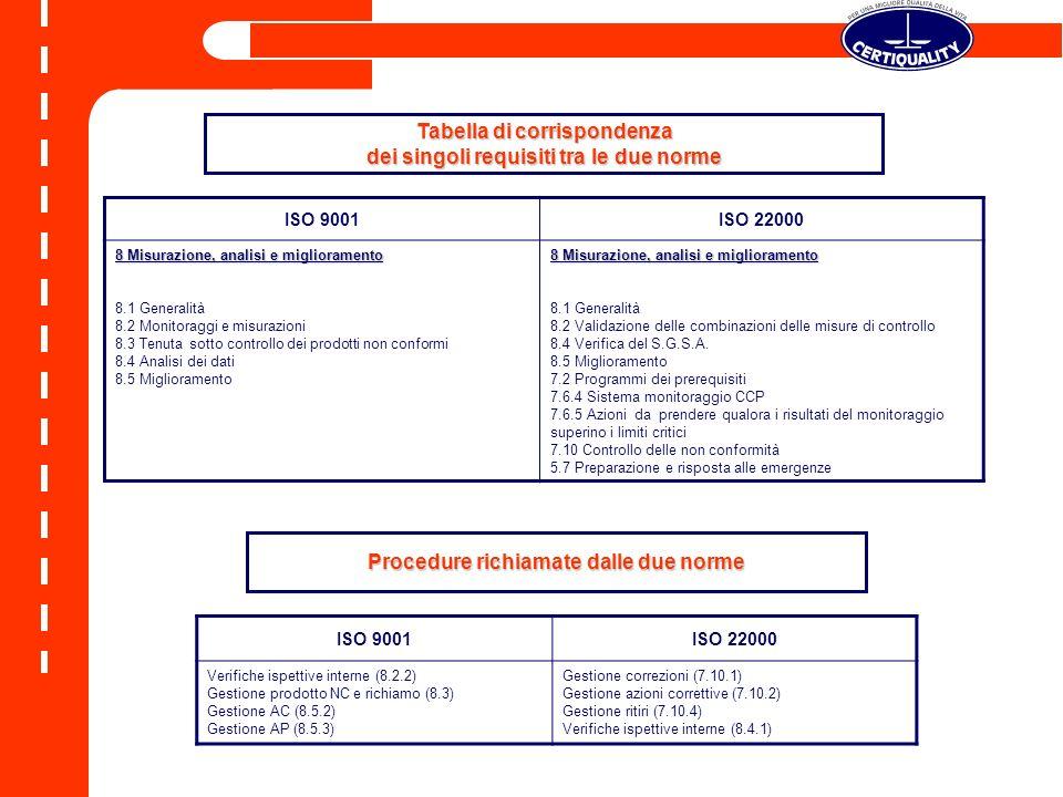 Tabella di corrispondenza dei singoli requisiti tra le due norme