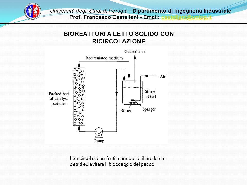 BIOREATTORI A LETTO SOLIDO CON RICIRCOLAZIONE