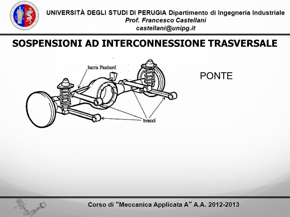SOSPENSIONI AD INTERCONNESSIONE TRASVERSALE