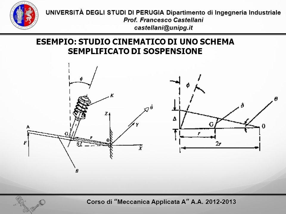 ESEMPIO: STUDIO CINEMATICO DI UNO SCHEMA SEMPLIFICATO DI SOSPENSIONE