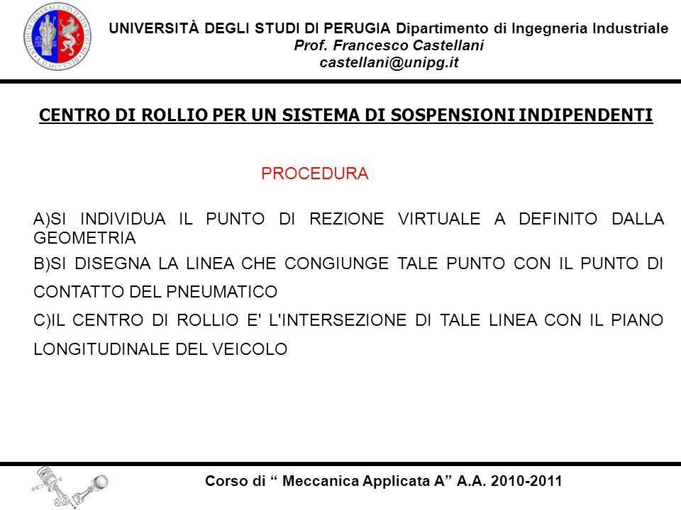 CENTRO DI ROLLIO PER UN SISTEMA DI SOSPENSIONI INDIPENDENTI