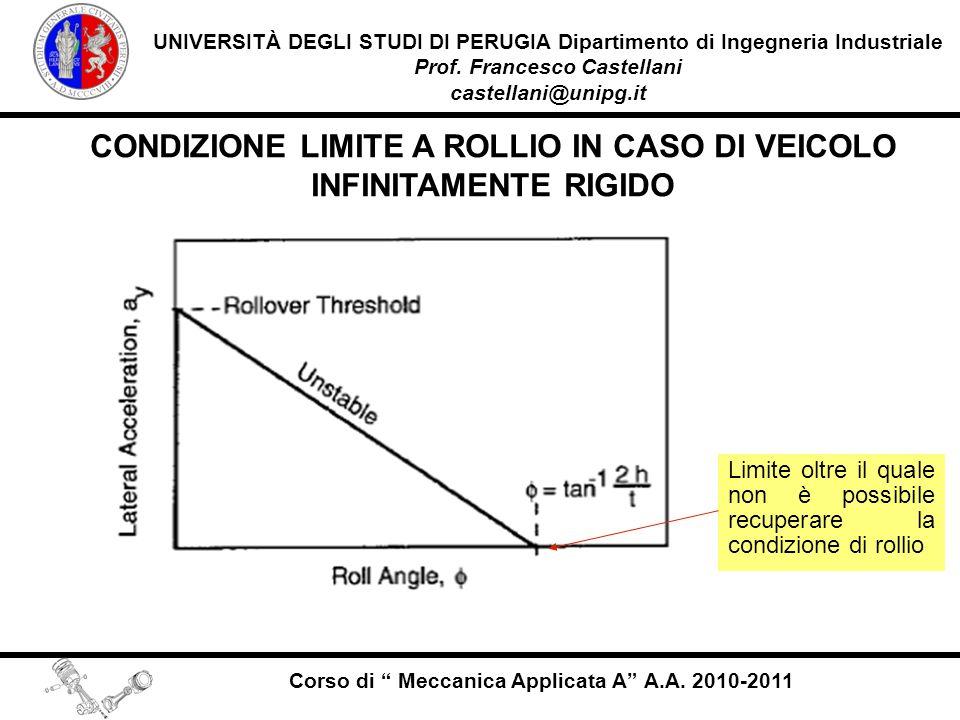 CONDIZIONE LIMITE A ROLLIO IN CASO DI VEICOLO INFINITAMENTE RIGIDO
