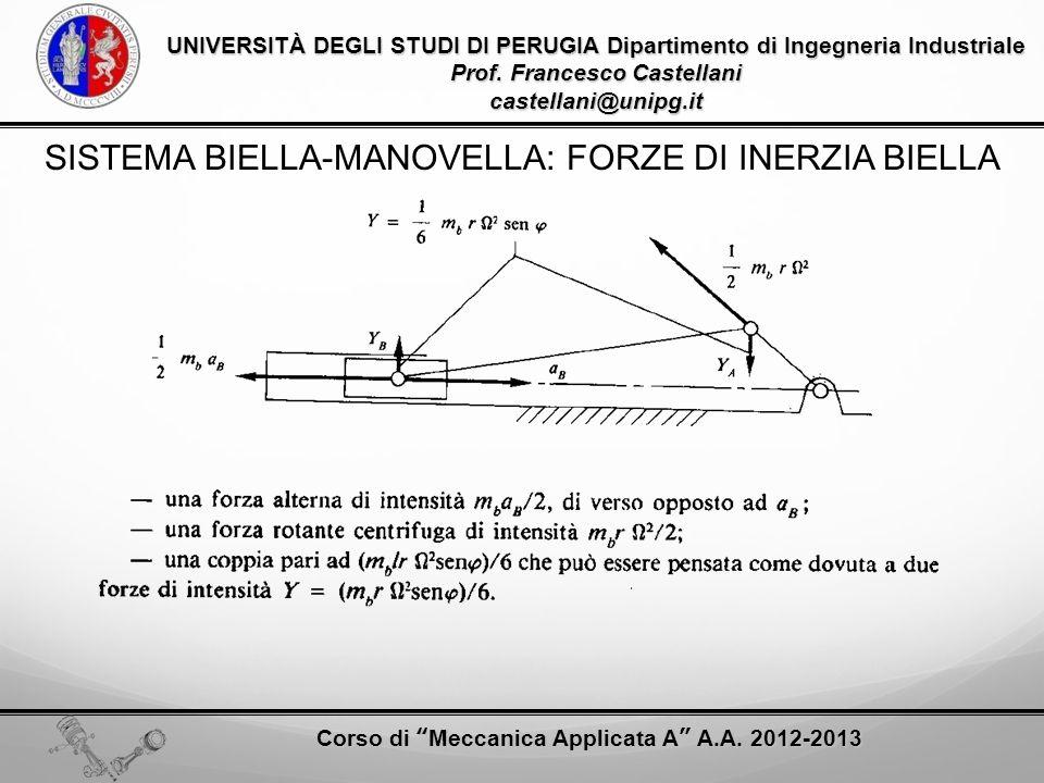 SISTEMA BIELLA-MANOVELLA: FORZE DI INERZIA BIELLA