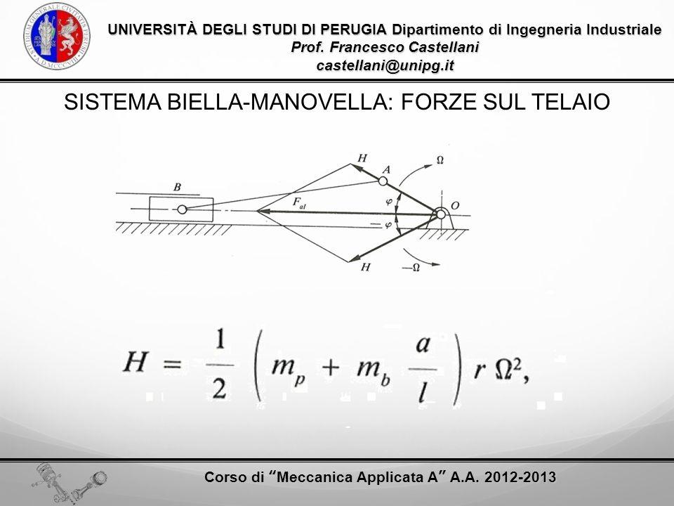SISTEMA BIELLA-MANOVELLA: FORZE SUL TELAIO