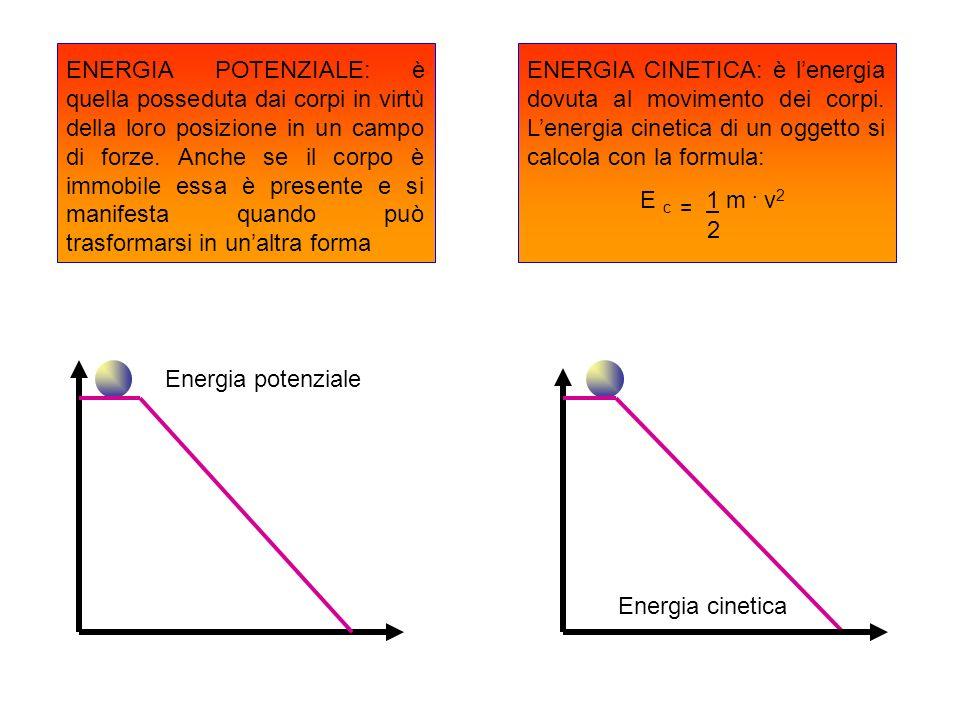 ENERGIA POTENZIALE: è quella posseduta dai corpi in virtù della loro posizione in un campo di forze. Anche se il corpo è immobile essa è presente e si manifesta quando può trasformarsi in un'altra forma