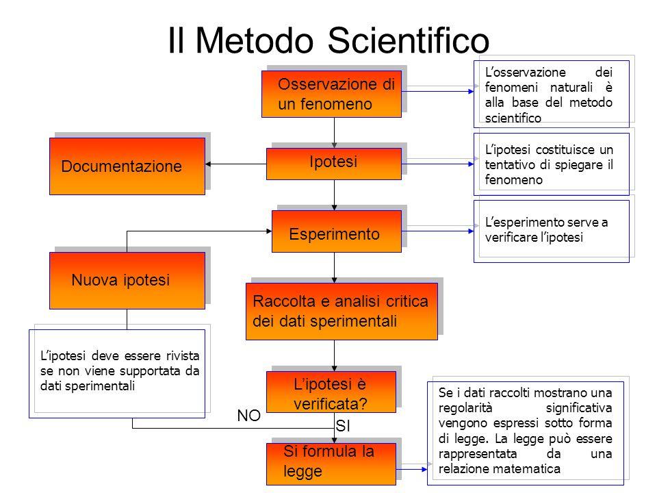 Il Metodo Scientifico Osservazione di un fenomeno Ipotesi