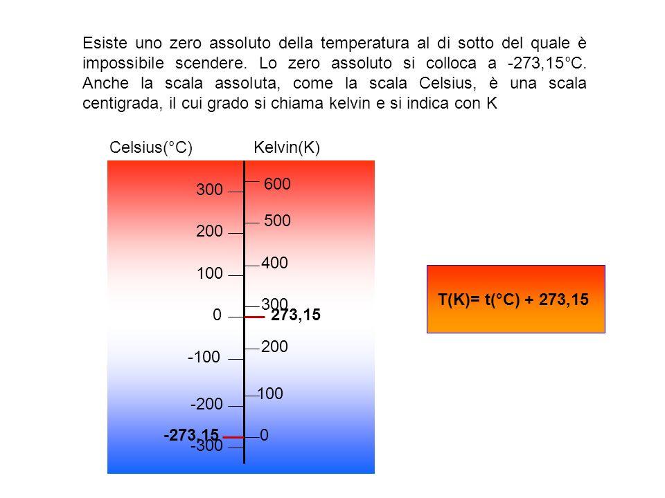 Celsius(°C) Kelvin(K)