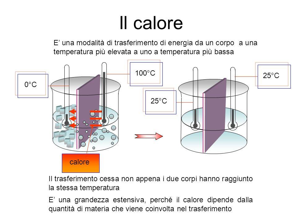 Il calore E' una modalità di trasferimento di energia da un corpo a una temperatura più elevata a uno a temperatura più bassa.