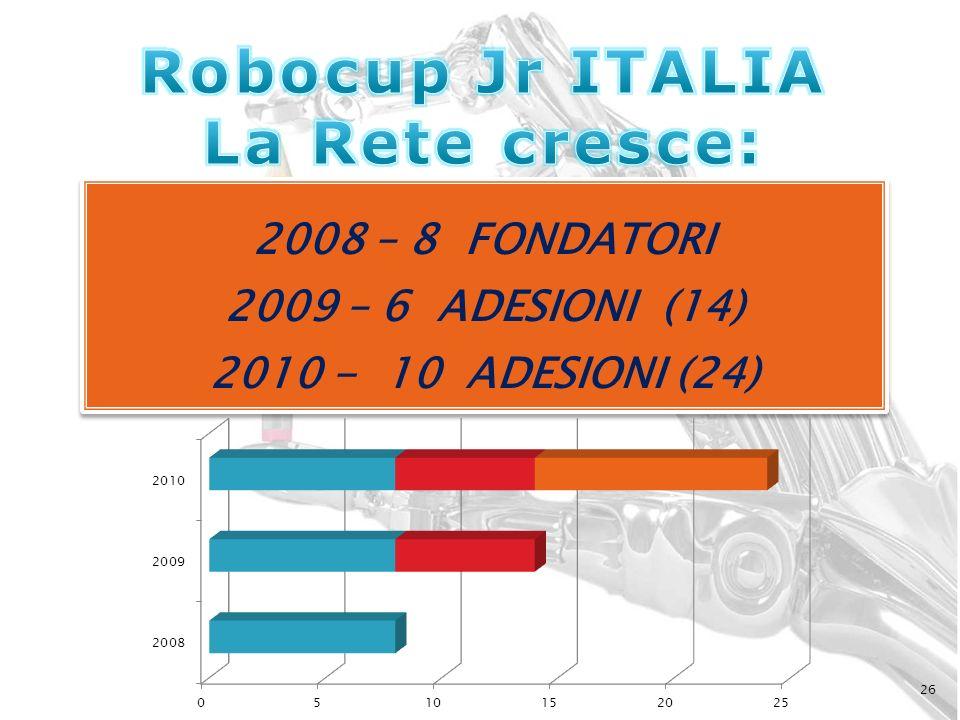 Robocup Jr ITALIA La Rete cresce:
