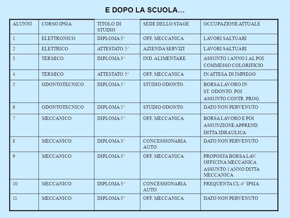 E DOPO LA SCUOLA… ALUNNI CORSO IPSIA TITOLO DI STUDIO SEDE DELLO STAGE
