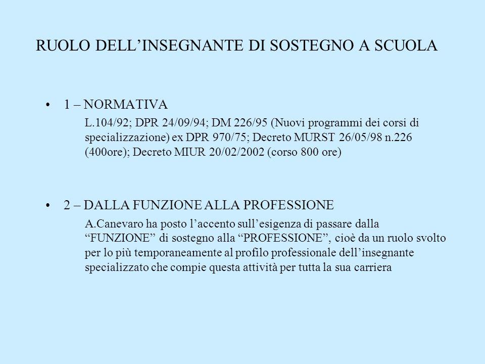 RUOLO DELL'INSEGNANTE DI SOSTEGNO A SCUOLA