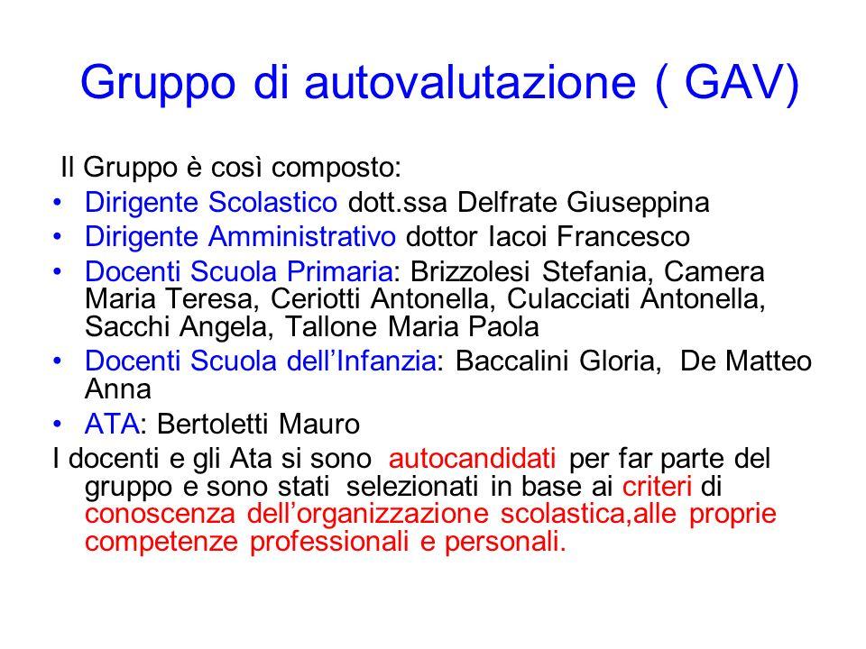 Gruppo di autovalutazione ( GAV)