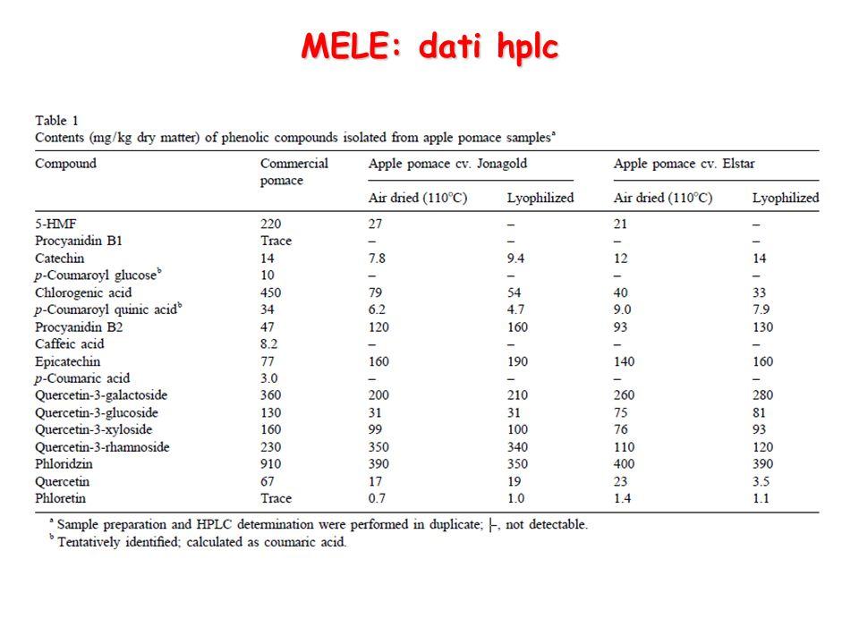 MELE: dati hplc