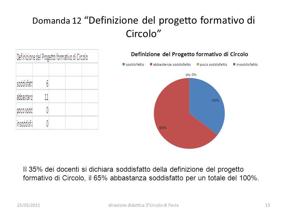 Domanda 12 Definizione del progetto formativo di Circolo