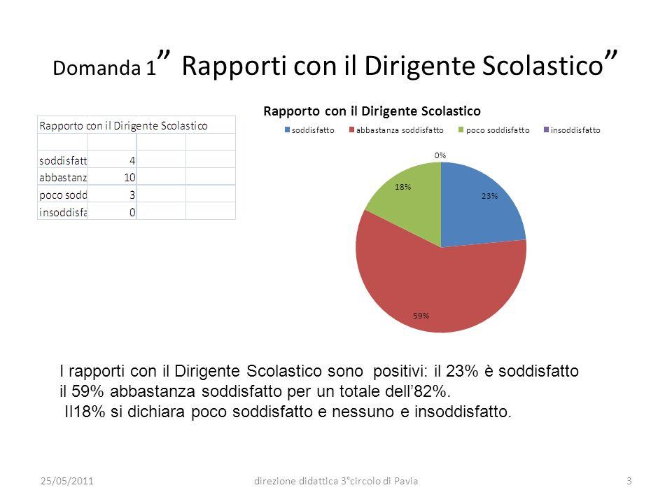 Domanda 1 Rapporti con il Dirigente Scolastico